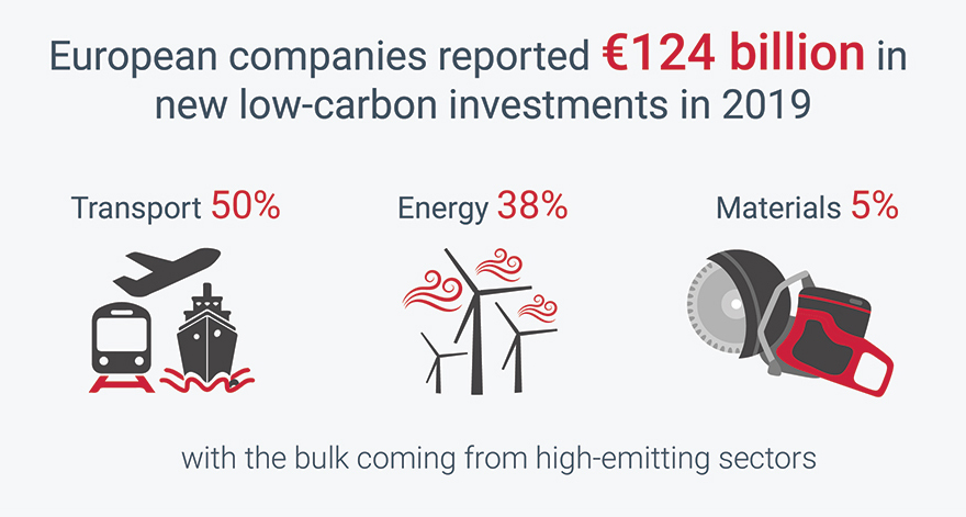 Half of Europe's largest firms now link executive pay to climate change